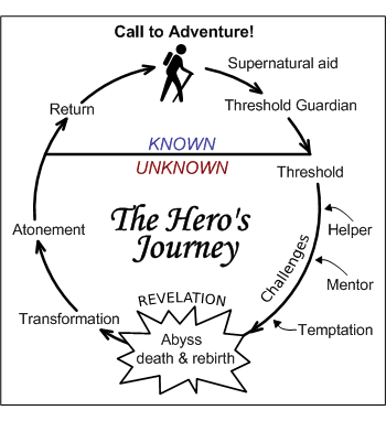 Hero's Journey Illustration